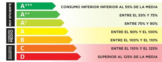 etiqueta consumo energía electrodomésticos